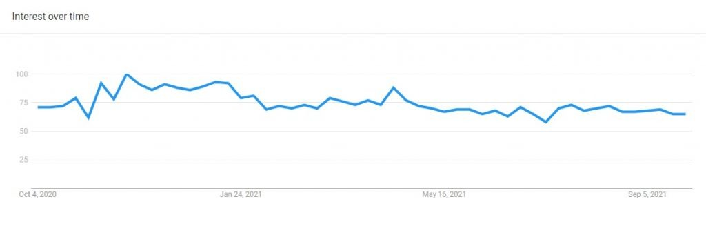 Buy online search trends