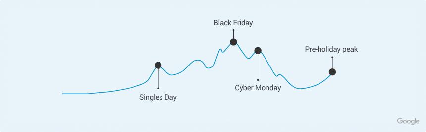 peak shopping days for 2021 holiday season