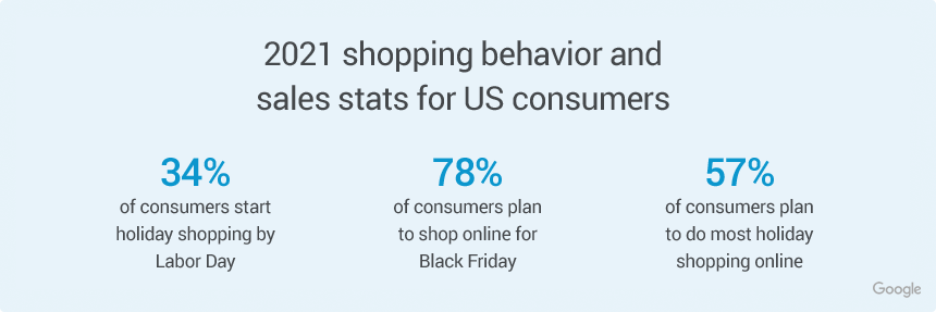 2021 shopping behavior and trends